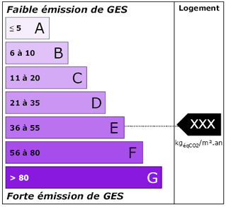 Dpe evaluation economie kwh ettiquette